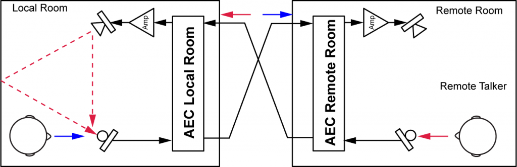 aec_sst_two_rooms_showing_echo_v2