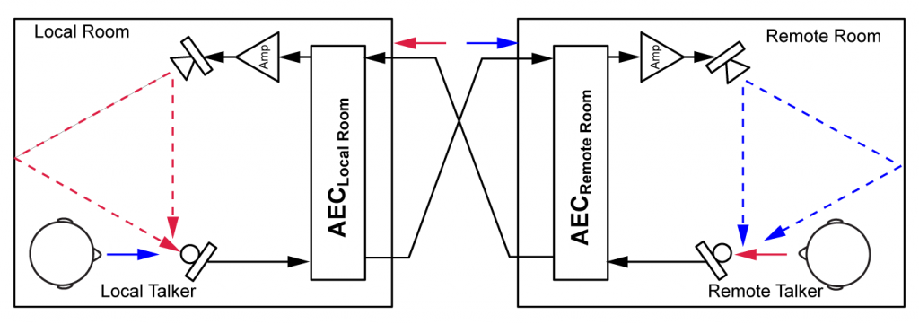 aec_two_rooms