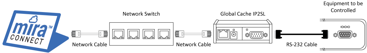 System with Global Cache