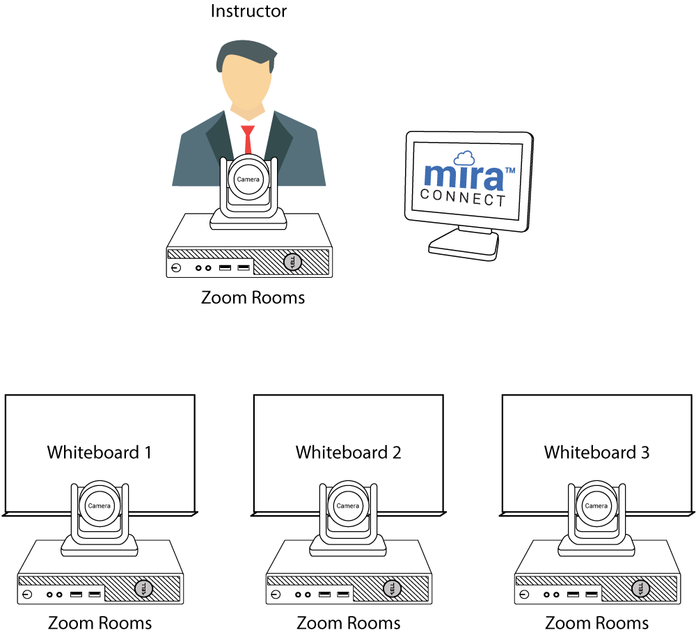 display multiple Zoom camera views with Mira Connect